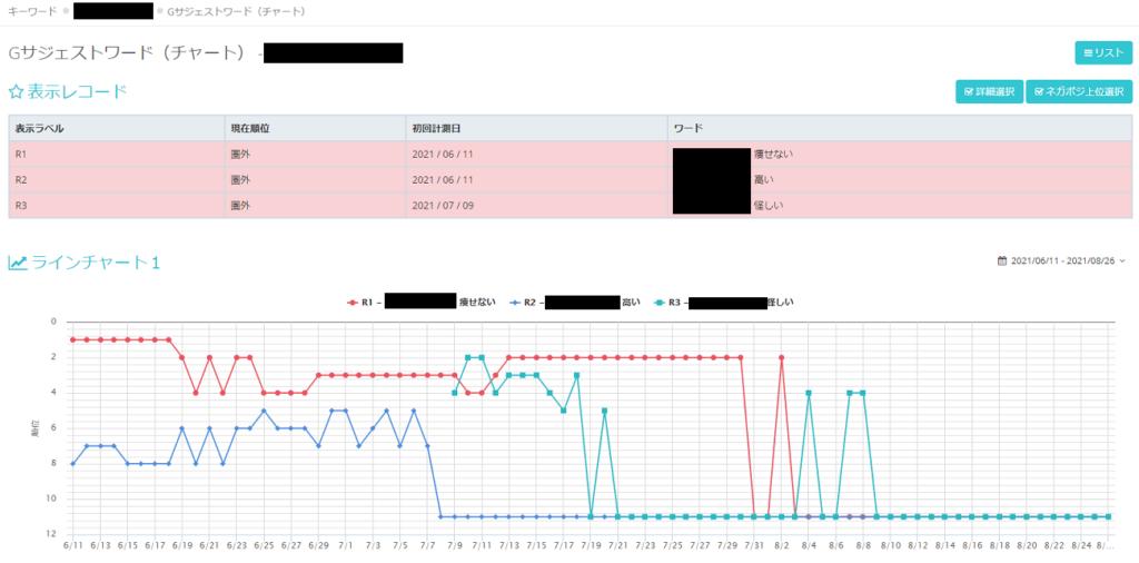 Googleサジェストと関連キーワードを監視するツールの画像
